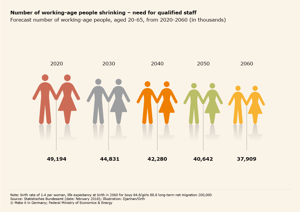 Graphic Number of working age people shrinking