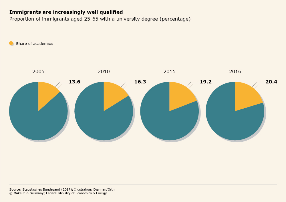 Graphic Immigrants are increasingly well qualified