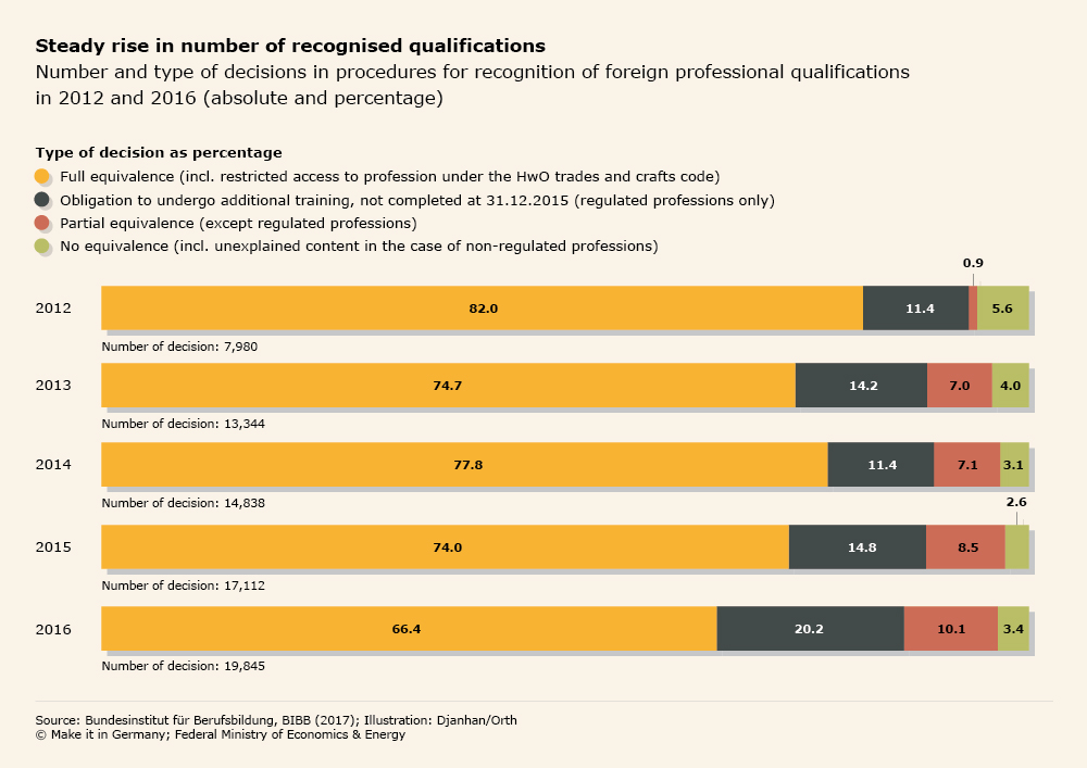 Graphic Steady rise in number of recognised qualifications