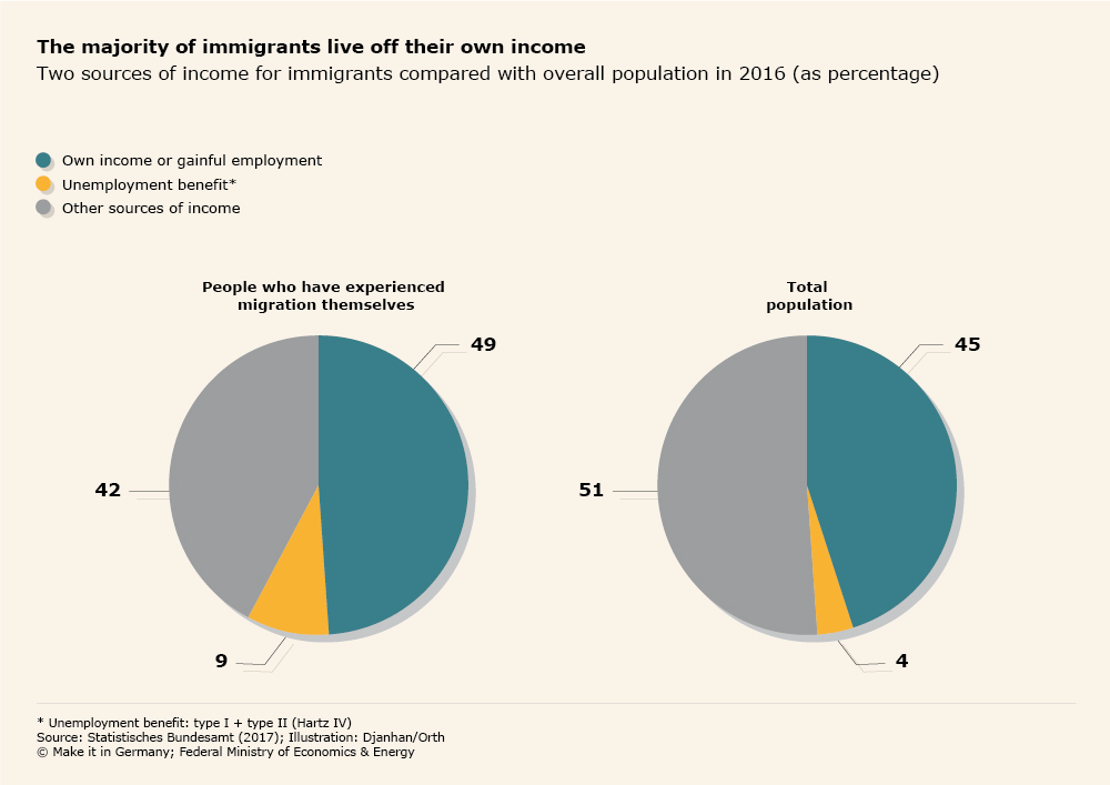 Graphic The majority of immigrants live off their own income