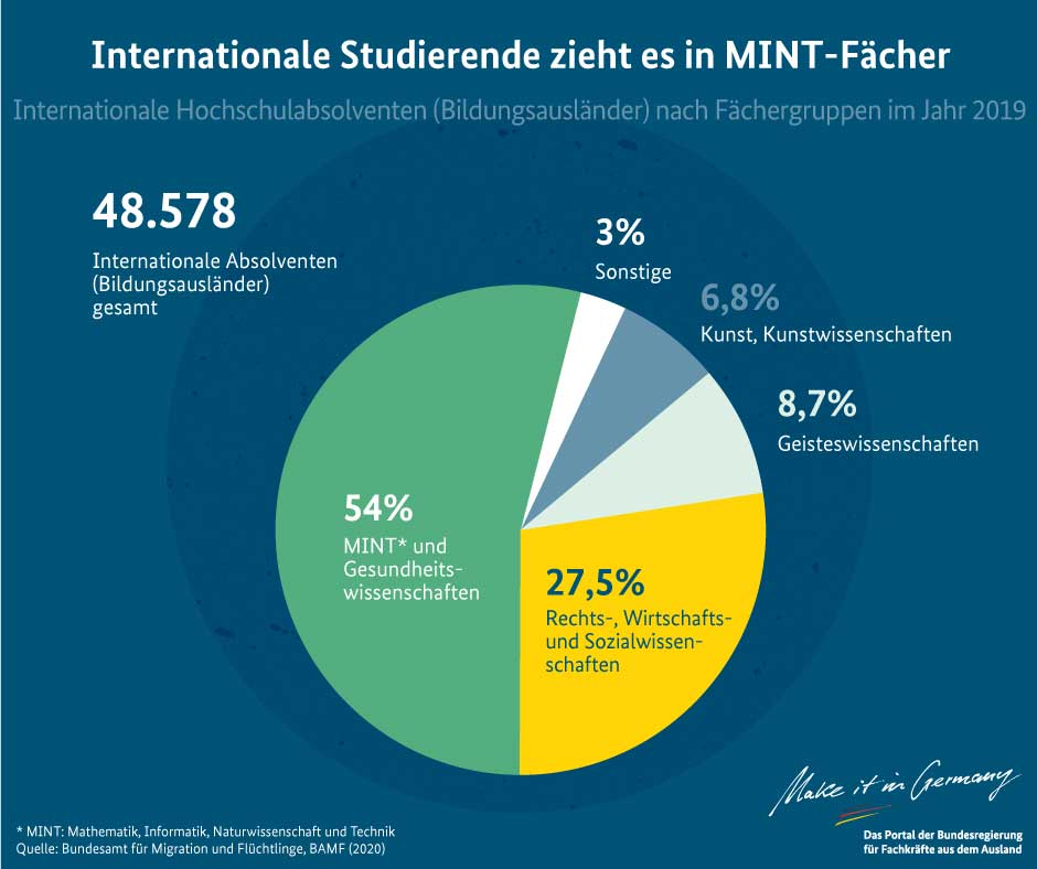 Internationale Studierende zieht es in MINT-Fächer