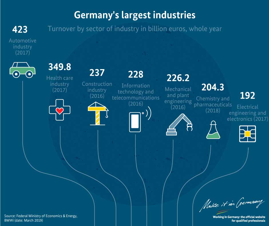Graphic German industry