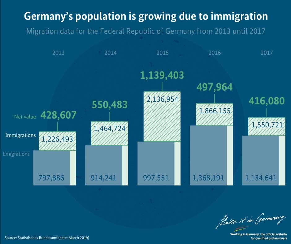 Graphic Germany's population is growing due to immigration