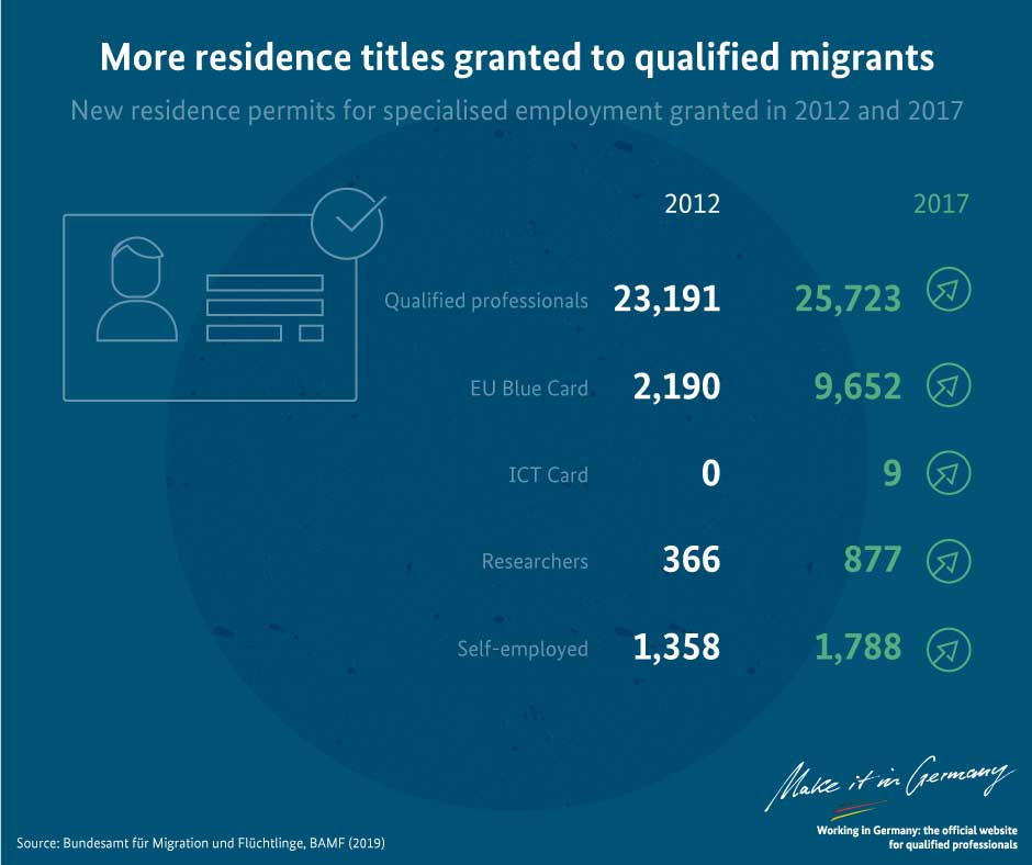 Graphic Granted residence titles to qualified migrants
