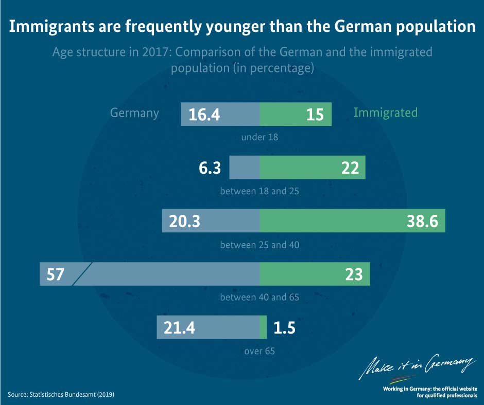 Graphic Immigrants are frequently younger than the German population