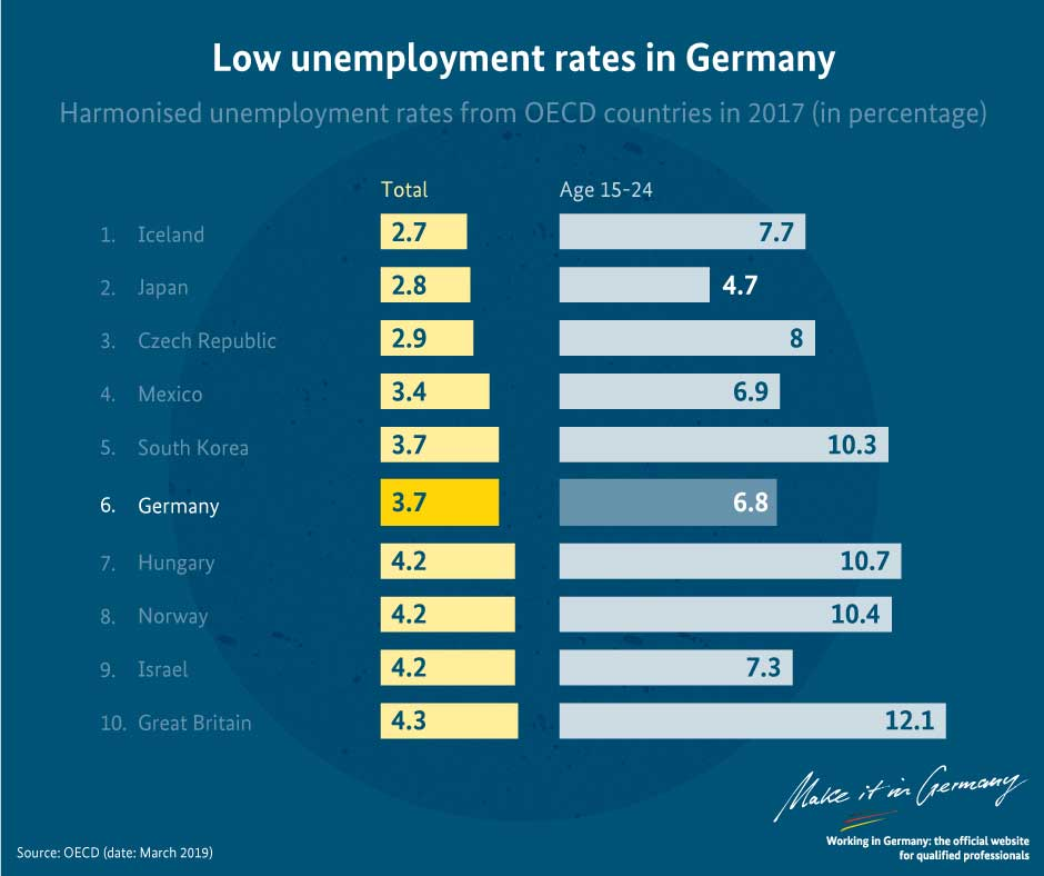 Graphic Unemployment rate in Germany