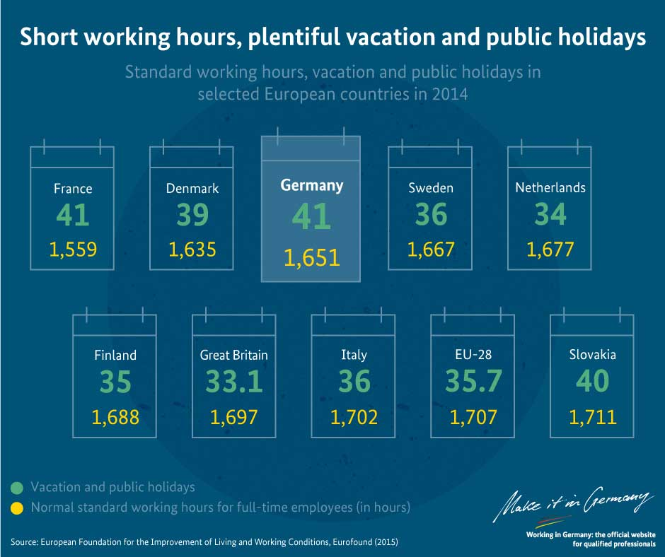 Graphic Short working hours