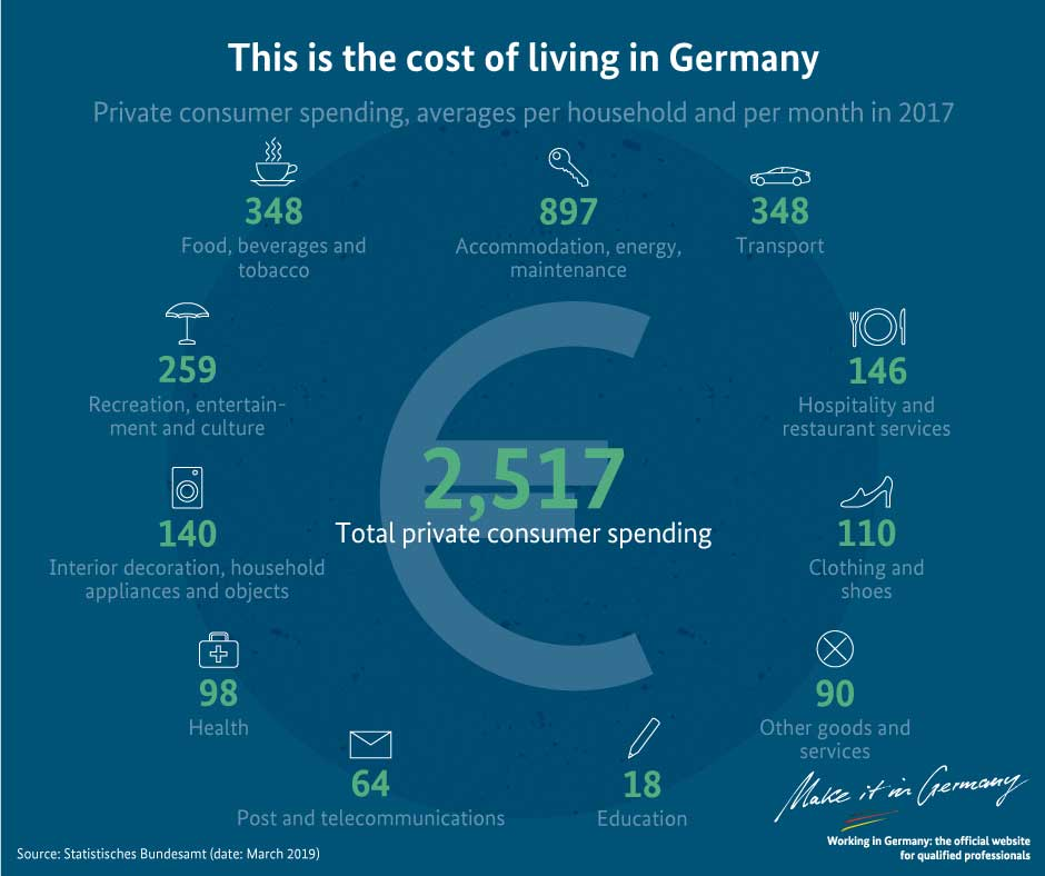 Graphic Cost of living