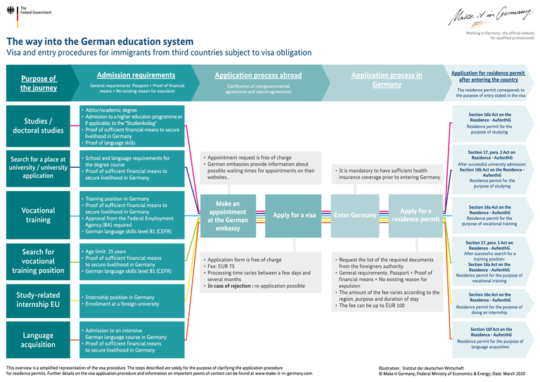 Illustration of entry process to Germany