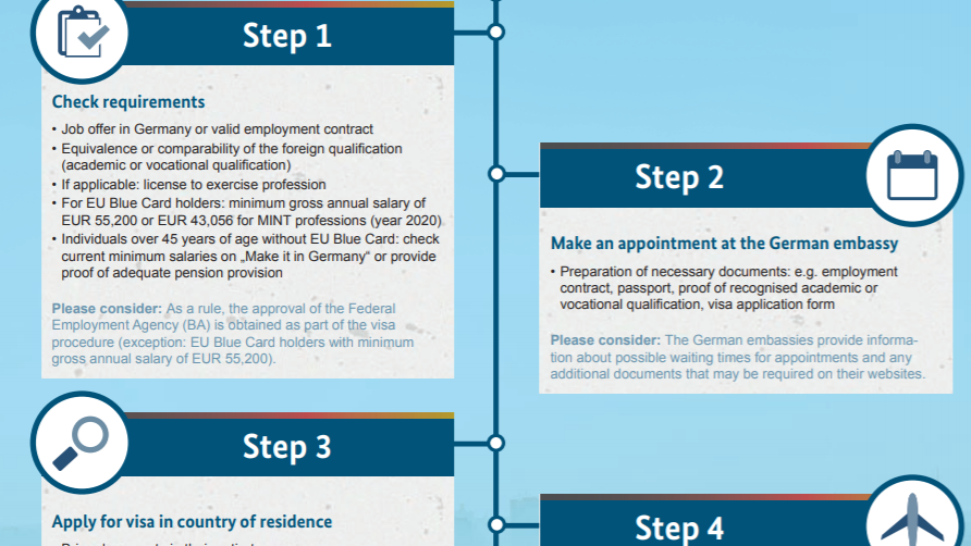 Image with steps for the visa process
