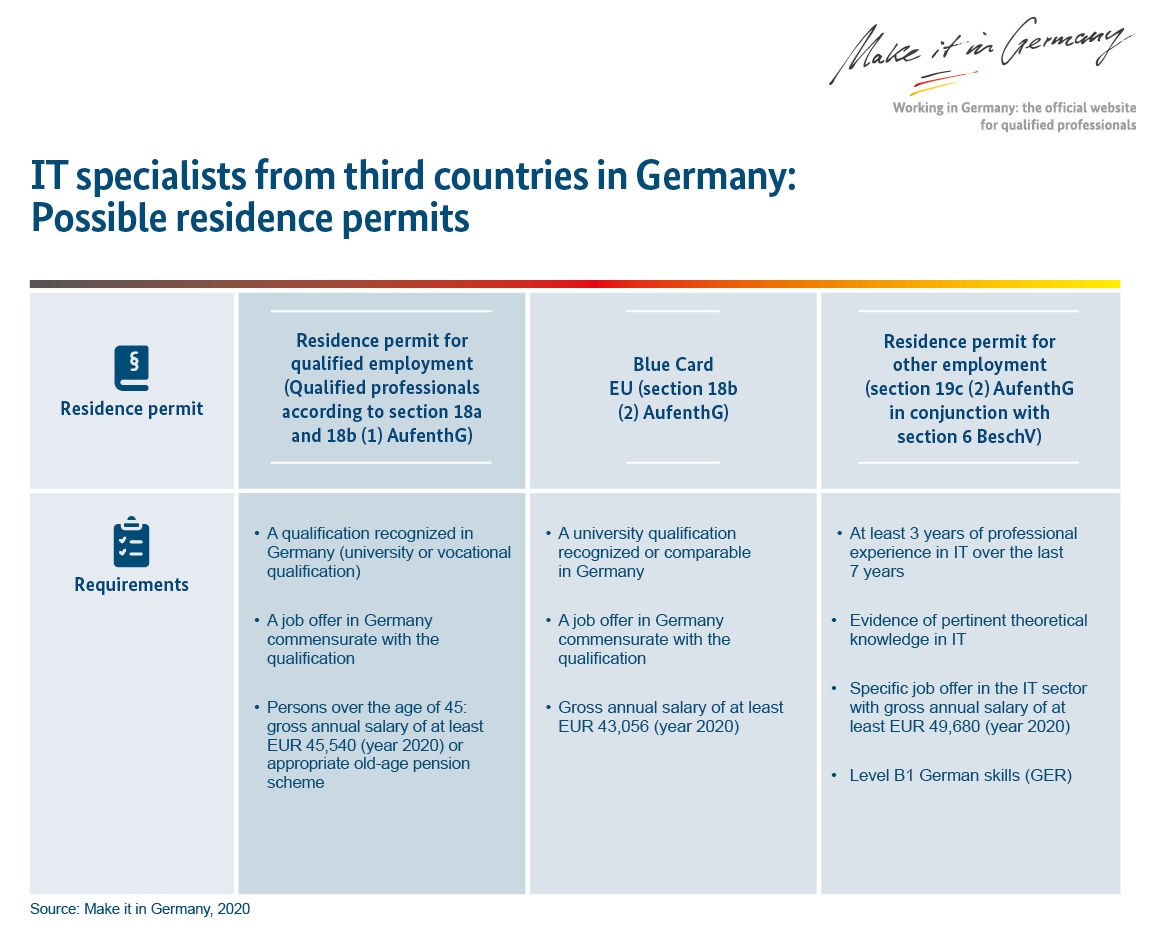 Residence Permit for Germany IT specialists from third countries in Germany
